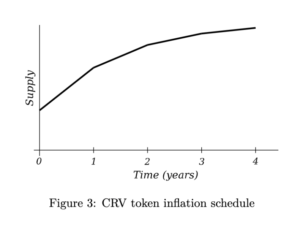 What Is Curve Finance (CRV)? A Look At Ethereum's Latest DeFi Token
